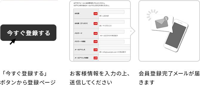 登録の流れ